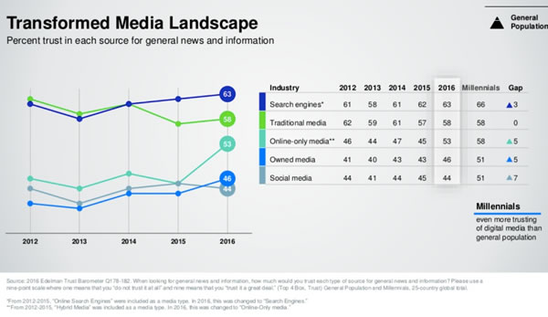 Habilidades de SEM/SEO estavam entre as mais procuradas no LinkedIn