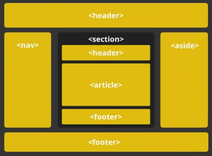 Estrutura básica do HTML 5