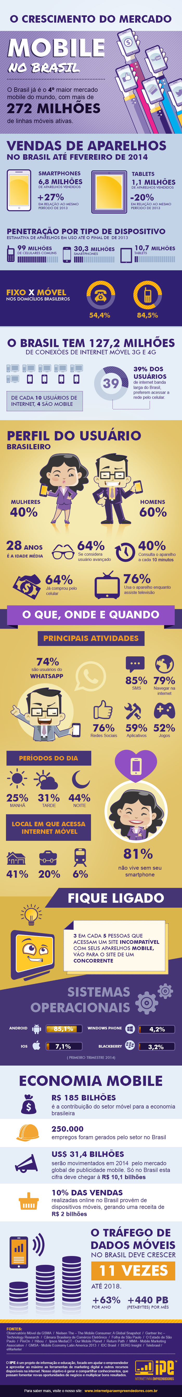 Infográfico do crescimento mobile no Brasil